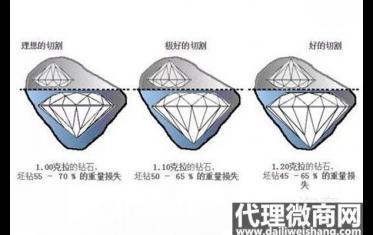 钻石切割等级对于钻石的品质来说非常重要